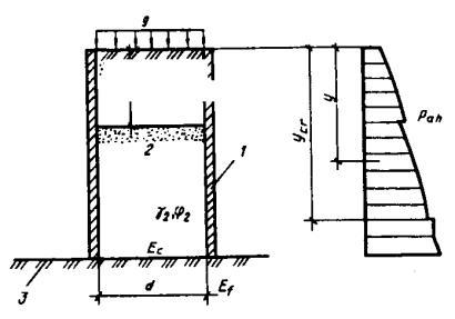 2. Схема к расчетудавления грунта на внутренние стены ячеек (оболочек).  1 - ячейка; 2 - грунт засыпки; 3...