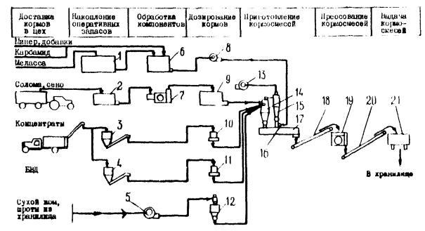 Принципиальные схемы технологических процессов производства комбикормов.