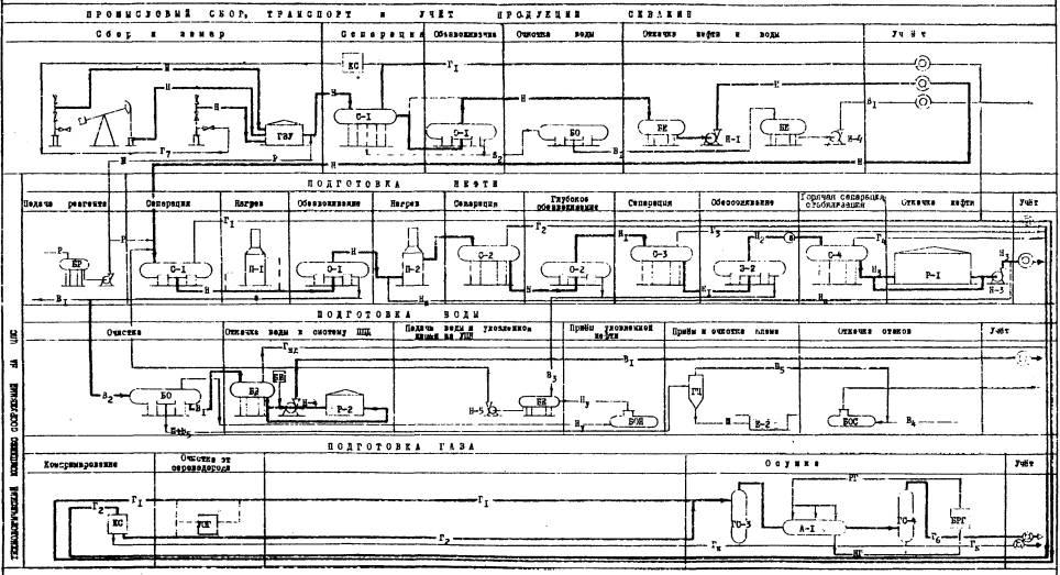 С-1-4 - сепараторы 1 - 4 ступеней сепарации; О-1 - отстойник предварительного обезвоживания; О-2 - отстойник.