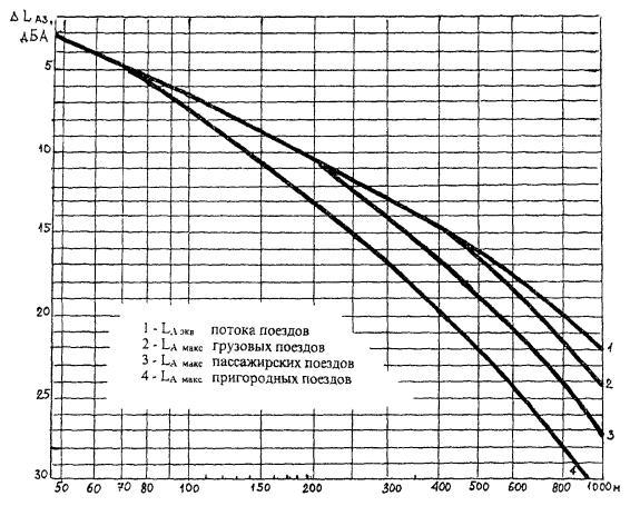 Таблица перевода децибелов в вольты