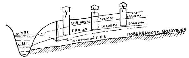 Рис. 5 Комбинированный дренажс вертикальным самоизливающимся колодцем.