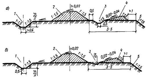 Рис. 52.  Схема размещения кавальеров и водоотводных сооружений в выемке.