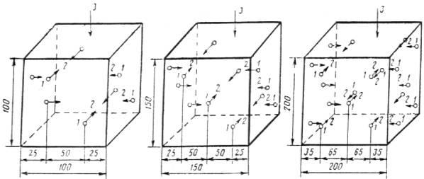 1 - точка ввода ультразвуковых колебаний; 2 - направление прозвучивания; 3 - направление укладки бетонной смеси...