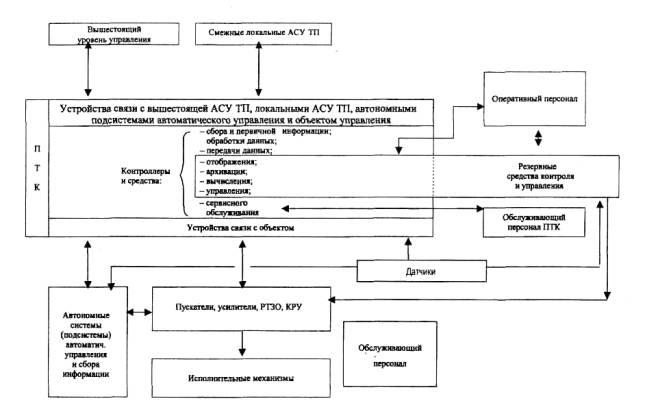 Рисунок А.2 Обобщенная структурная схема АСУ ТП энергетического объекта ТЭС.  Подсистема, формулировка отказа.