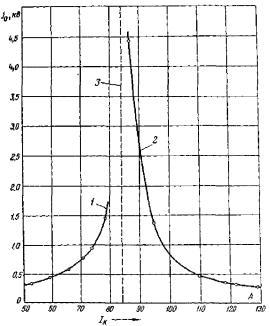 Кривая зависимости напряжения смещения нейтрали от настройки дугогасящего реактора.  1 - область недокомпенсации; 2...