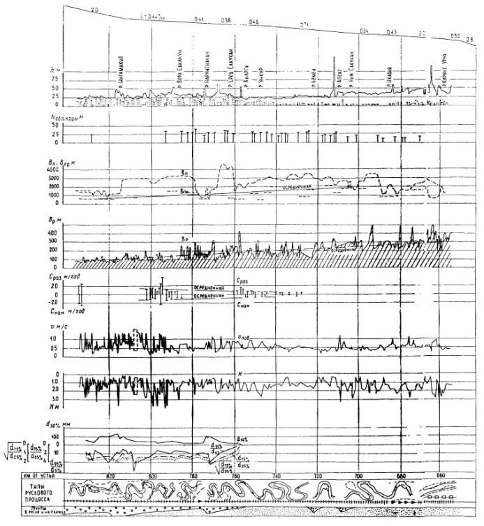 Гидроморфологические схемы рек зоны БАМ.  Рис. 1. Гидроморфологическая схема участка р.Чары 840...