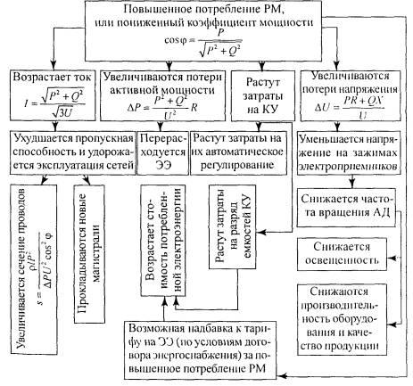 Статьи Схемы электроснабжения квартиры, мастерской, мобильного здания, коттеджа.