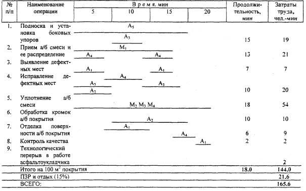 уплотнение асфальтобетонной смеси. прием и укладка асфальтобетонной смеси. устройство боковых упоров...