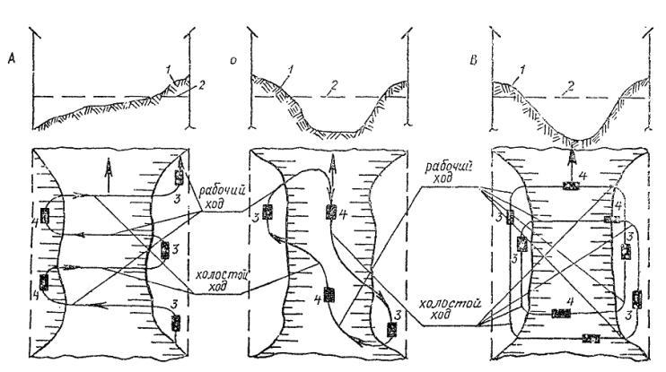 Условные обозначения.  Схемы работы скреперов.  А - Зигзагообразная; Б -продольно-челночная; В - спиральная; 1...