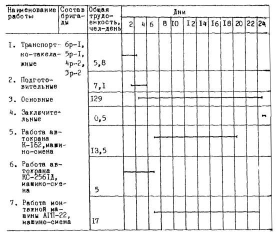 8.1.Укрупненный график монтажа ВВДМ-330Б.
