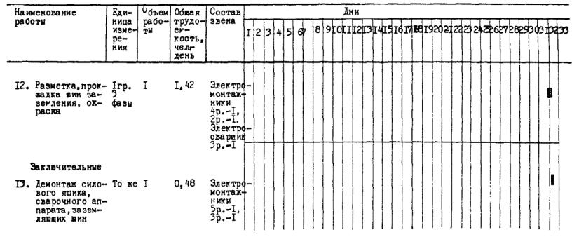 8.7. Укрупненный график монтажа ВВБ-750.