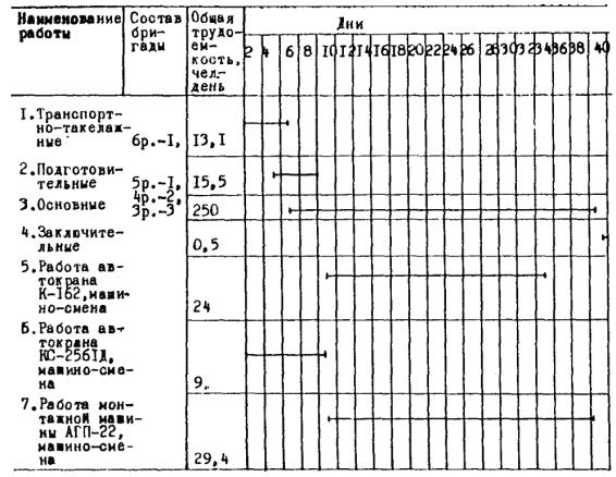 8.7.Укрупненный график монтажа ВВБ-750.  8.8.График движения рабочих.