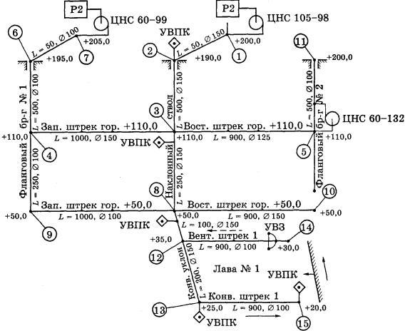 В качестве контрольного примера рассмотрим систему пожарно-оросительного водоснабжения шахты, приведенную на рис.11.1.