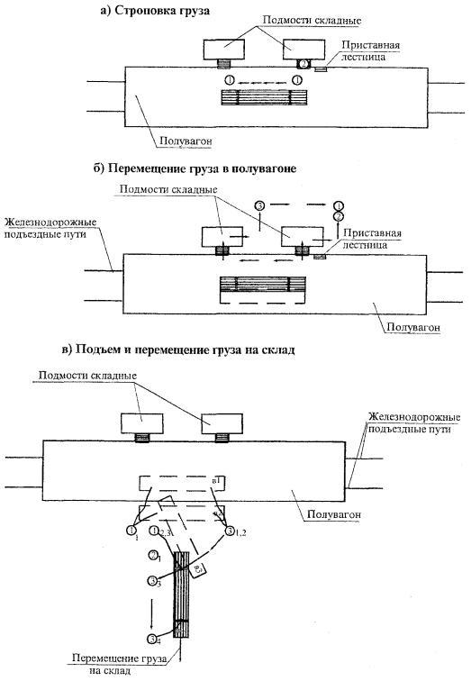 4. 3. Затем все операцииповторяются.  Схема организациипогрузочно-разгрузочных работ и складирования грузов показана...