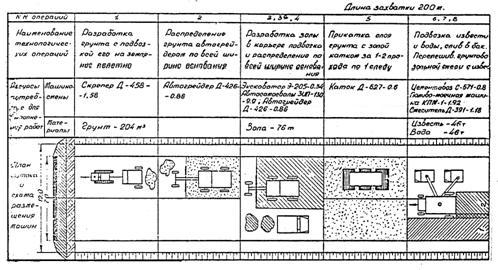 Схема потока к технологической схеме 2.