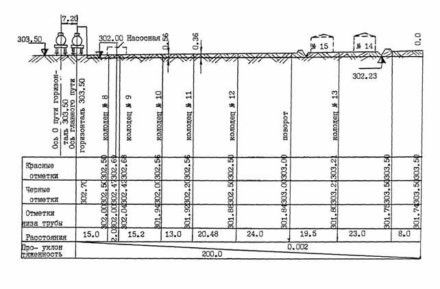 6. технологические схемы трубопроводов нефтебаз.