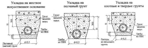 Схемы укладки труб из ПВХ вгрунте.  2.12 Вынос отметок дна... см. Глубина заложения водопровода из трубПВХ типа Т...