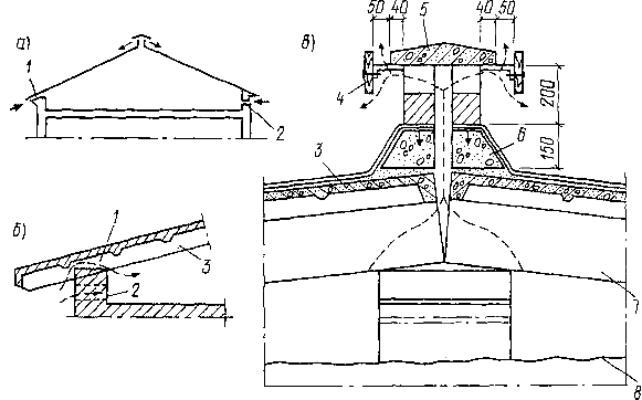 Устройствоспециальной системы естественной вентиляции чердачного помещения крыши сжелезобетонными несущими...