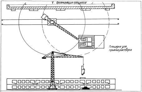 Карта трудового процесса.  Подача раствора на рабочие места каменщиков бункерами (КТ-3.1-1.11-67) .