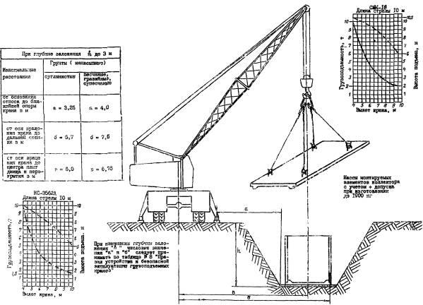 Технологические схемы на погрузочно-разрузочные операции, складирование и монтаж секций коллекторов...