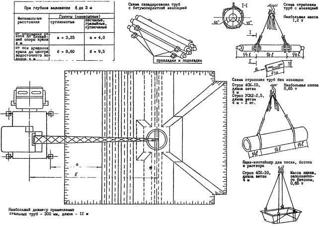 Укладка труб в битумоперлитовой изоляции, дренажных труб и монтаж водосточного колодца кранами автомобильными СМК-10...
