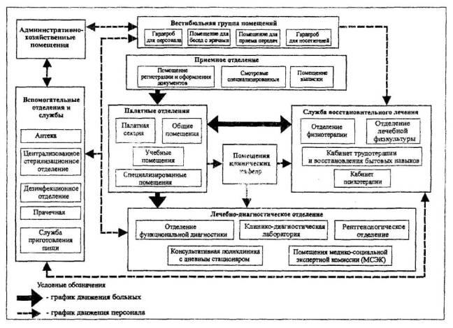 Рис.1 Схема взаимосвязи основных функциональных групп помещений и графики движения больных и персонала в больнице...