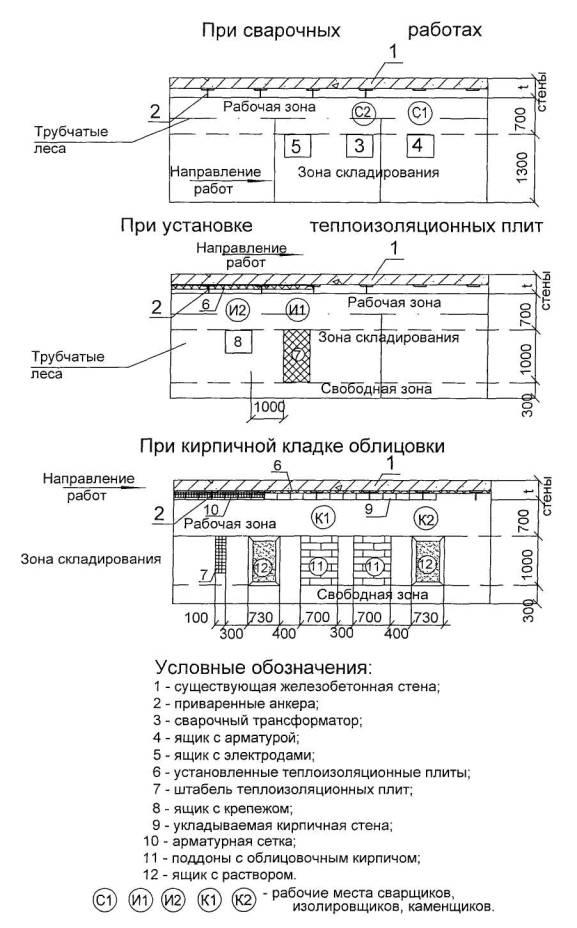 2 организация и технология строительного процесса.