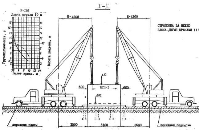 Два стропа 4-ветвевых, г/п 16 т, длина ветви 6 м. 5. Подача материалов для кровли подстанции производится теми же...