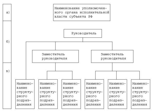 Структура органа исполнительной власти субъекта РФ в области государственной экспертизы проектов документов...