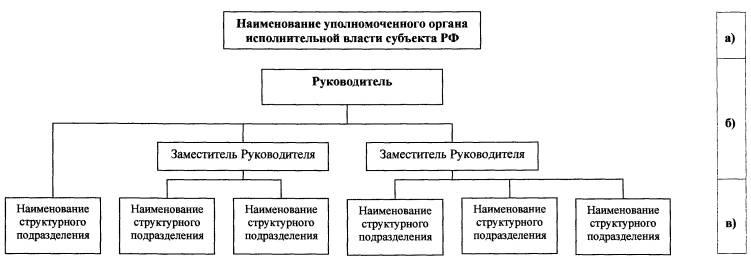 Схема 1. Структура органа исполнительной власти субъекта Российской Федерации в области государственной экспертизы...