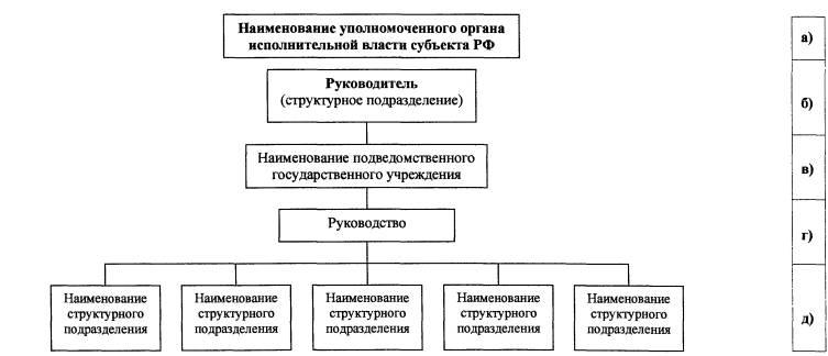 Схема 2. Структура органа исполнительной власти субъекта Российской Федерации в области государственной экспертизы...