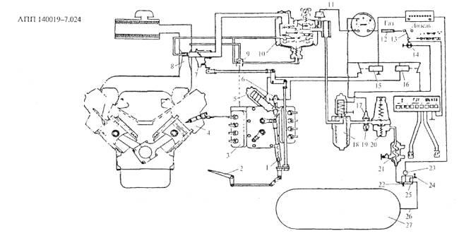 Из подогревателя газ поступает в редуктор 20 высокого давления, где редуцируется до давления 0,95-1,1 МПа.