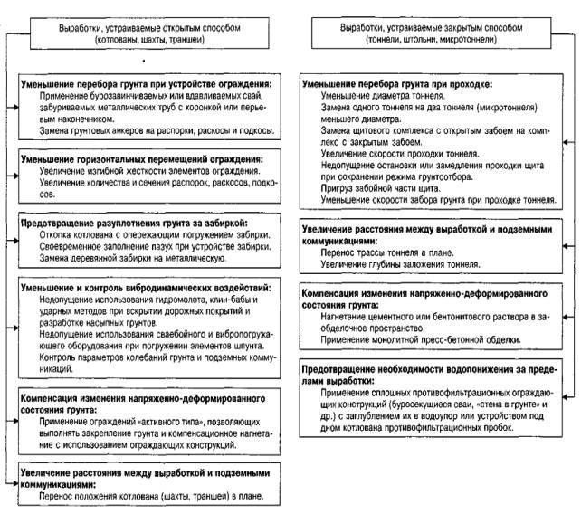Рисунок 2.2 - Блок–схема технологических мер защиты подземных коммуникаций.