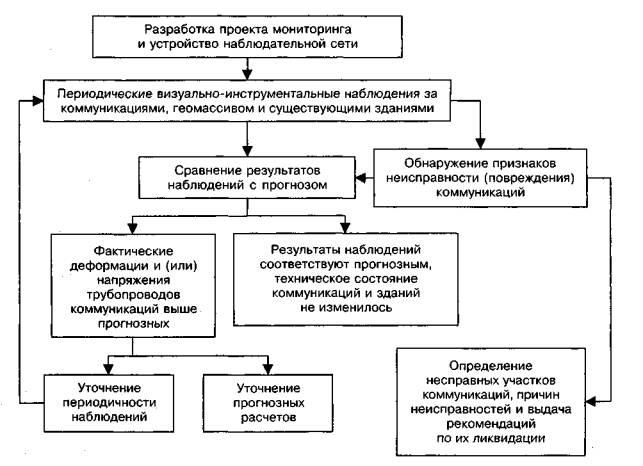 Блок-схема мониторинга подземных коммуникаций на стадии строительства.  Рисунок 3.1.  3.2.