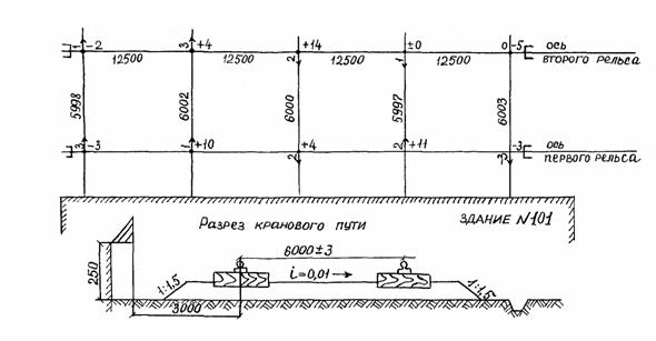 В... Рис. 3. Исполнительная схема планово-высотного положения наземного подкранового пути: стрелками показаны...