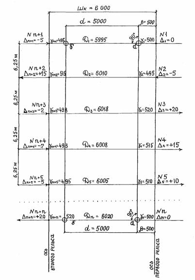 Рис. 7. Схема измеренияпрямолинейности рельсов и ширины колеи.