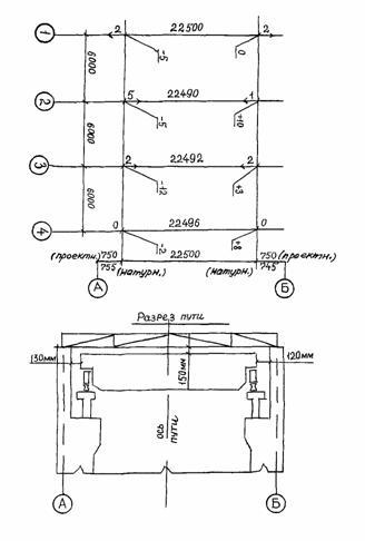 Рис. 13.  Исполнительная схема надземного подкранового пути: стрелками показаны направления смещения оси рельса от...
