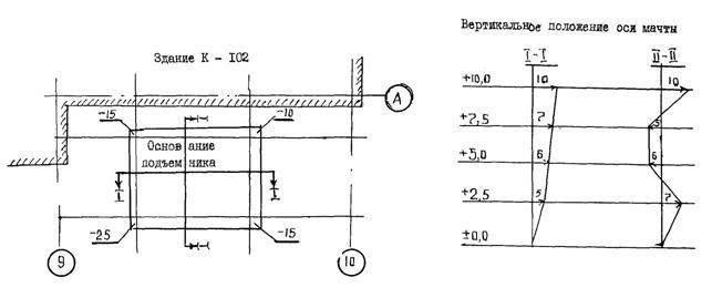 Рис. 19.  Исполнительная схема вертикальности мачты подъемника и высотного положения его основания...
