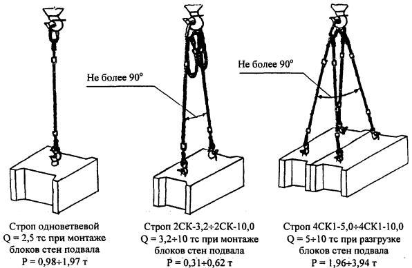 Поиск СНиП на ruscable ru