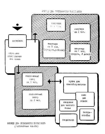 Рис. 2. Схема взаимосвязи групп жилых помещений.