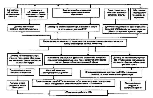 схема производственных связей регионального головного предприятия по обслуживанию и развитию жилищно-коммунального...