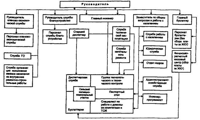 Рис.  А.1 Принципиальная схема рыночного механизма функционирования ЖКХ сельской территории.