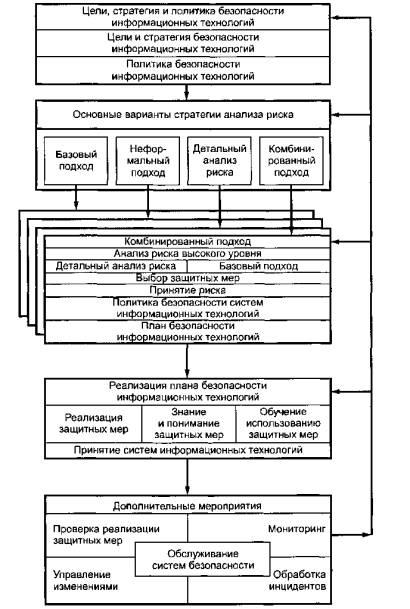 База нормативной документации: www.complexdoc.ru Рисунок 1-Схема управления безопасностью информационных технологий...