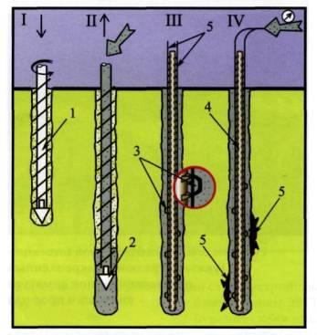 Рисунок 3.Технологическая схема устройства буроинъекционных свай сваи GEWI (Dywidag).  I,II - Устройство скважины и...