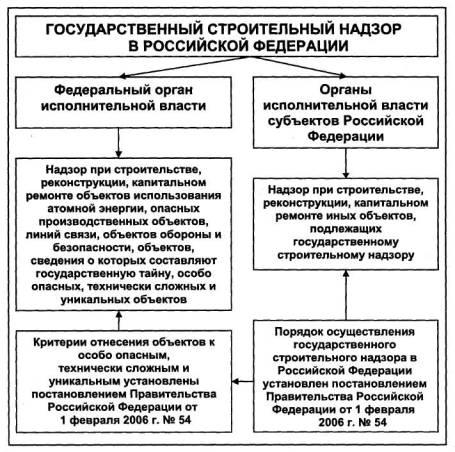 надзорные органы в сфере строительства