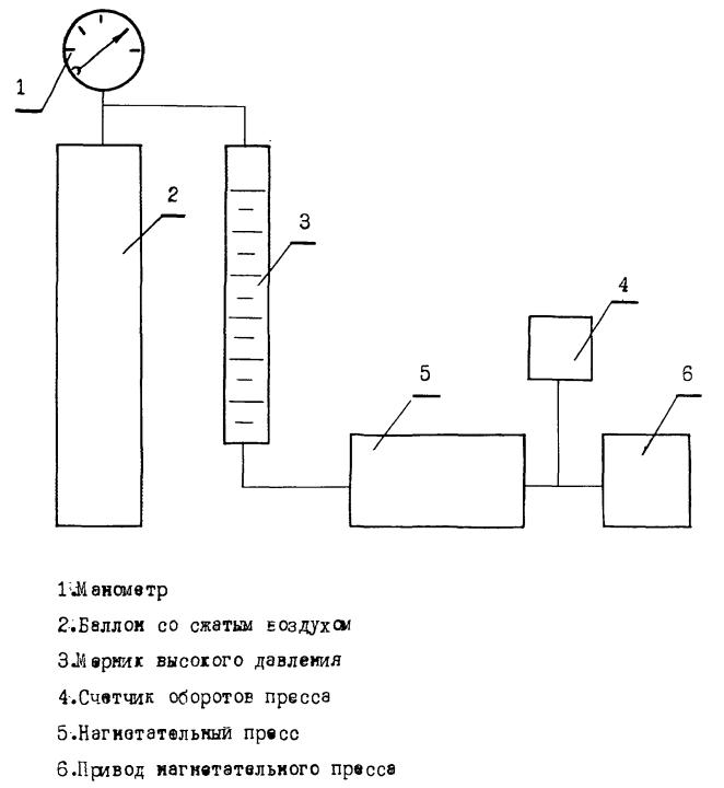 2. Принципиальная схема соединения узлов установки для проведения калибровки нагнетательного пресса. где VП...
