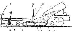 9. приемный бункер. шнек; 7- трамбующий брус.  Технологическая схема асфальтоукладчика: 1 - самосвал...