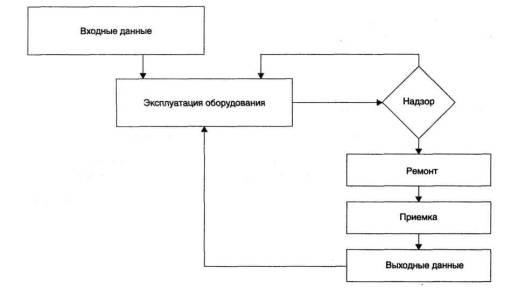 Приложение А (обязательное) Структурная схема оперативного контроля.