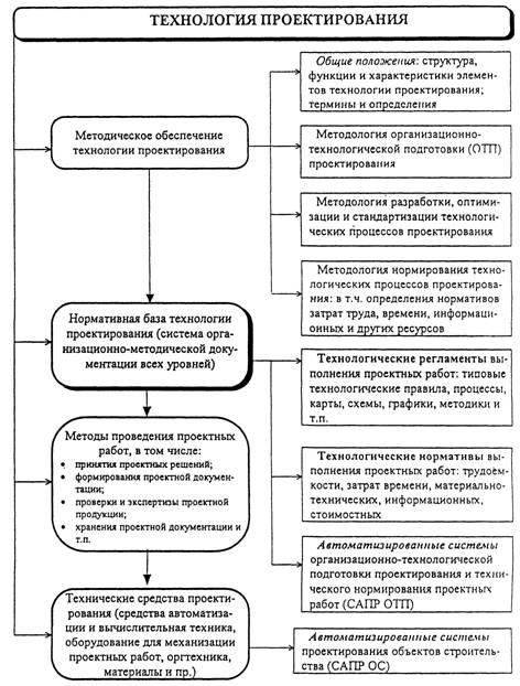 Рис. 1. Структурно-функциональная схема системы технологического обеспечения проектирования.