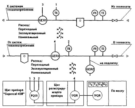 Функциональные схемы узлов учета тепловой энергии и теплоносителя.  Закрытая система теплопотребления при независимом...